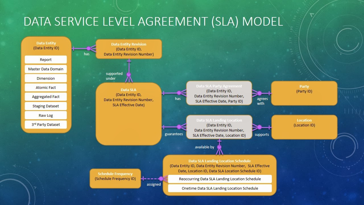 Data Glass Baseline Conceptual Models Data Service Level Agreement