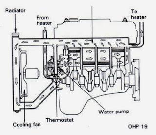 Aliran air pada kondisi mesin panas