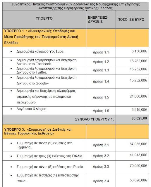 ΕΛΕΟΣ!!! 82.000 ευρώ για όσα εμείς μπορούμε και κάνουμε ΕΝΤΕΛΩΣ ΔΩΡΕΑΝ;