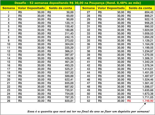 Desafio - 52 semanas depositando R$30,00 na Poupança (Rend. 0,48% ao mês)