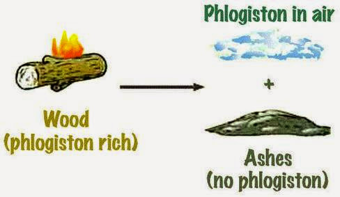 Diagram of phlogiston rich wood & already-existing phlogiston in the air equals ashes with no phlogiston