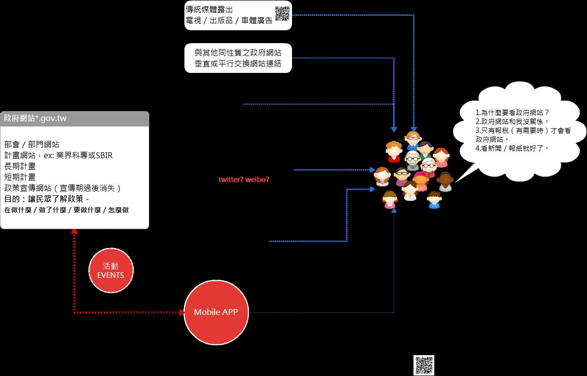 個人觀察台灣政府網站行銷