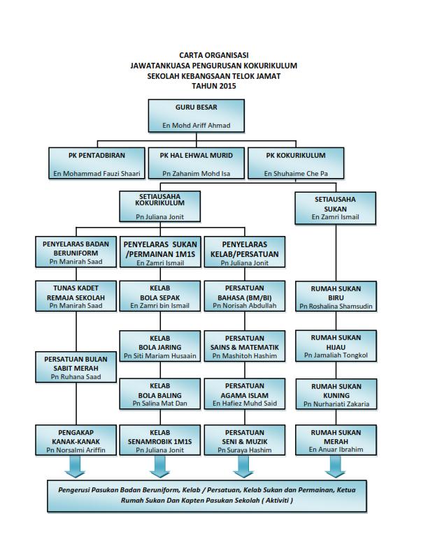 Carta Organisasi Ko-Kurikulum - Sekolah Kebangsaan Telok Jamat