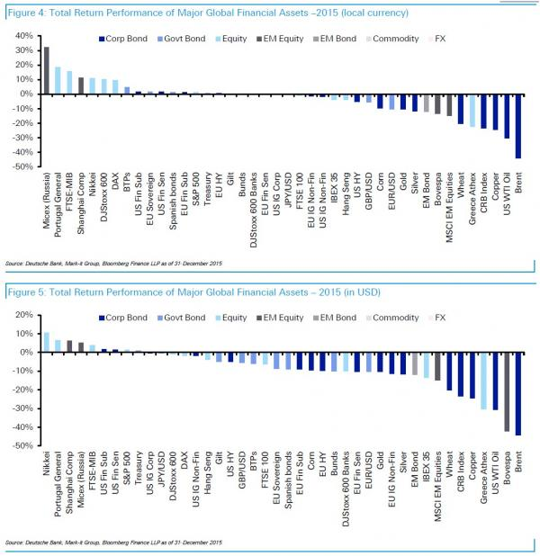 The Best And Worst Performing Assets Of 2015