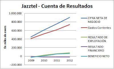 JazzTel Cuanta de resultados