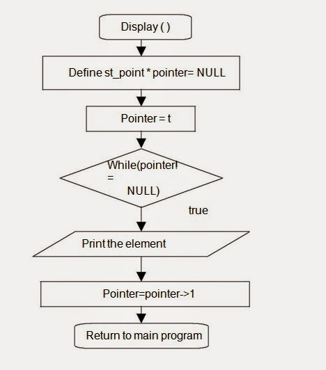 let us see c language flow chart to implement stack