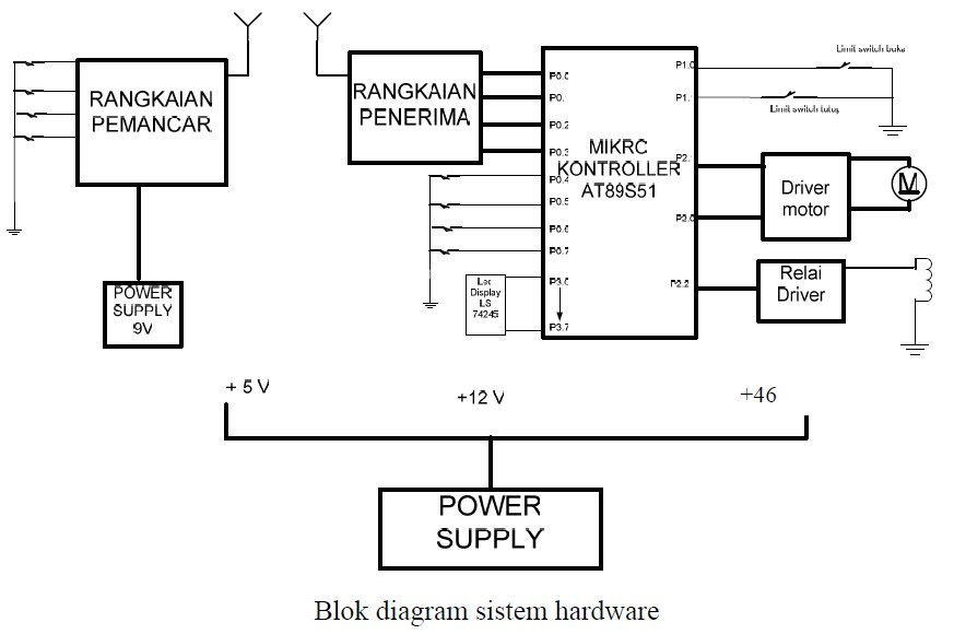 Sistem membuka dan menutup gerbang otomatis berbasis mikrokontroler blok diagram sistem membuka menutup gerbang otomatis ccuart Gallery