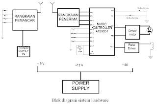 Blok Diagram Sistem Membuka Menutup Gerbang Otomatis
