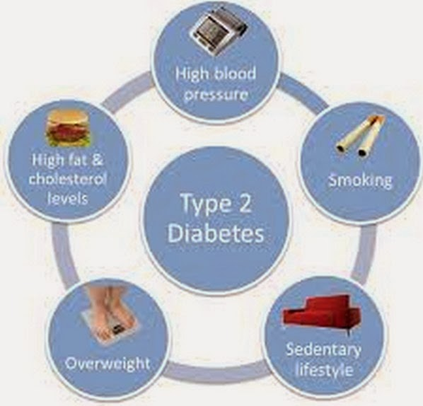 essay on diabetes In order to understand diabetes, it is necessary to first understand the role glucose plays with regard to the body, and what can happen when regulati.