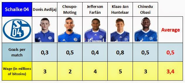 Data and averages of wages and goals of the Schalke 04's forwards