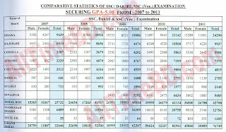 SSC result 2011 BD news all history information
