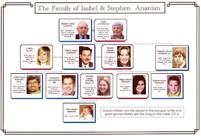 Family Tree Template: Queen Elizabeth Family Tree Template