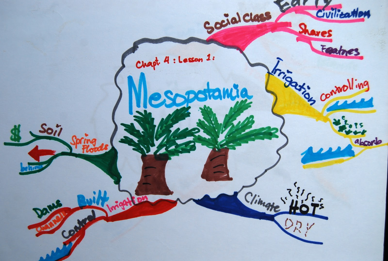 here is an example of a hand created mind map courtesy of gabrielle marquez this idea can be found on ivymarquez blogspot com