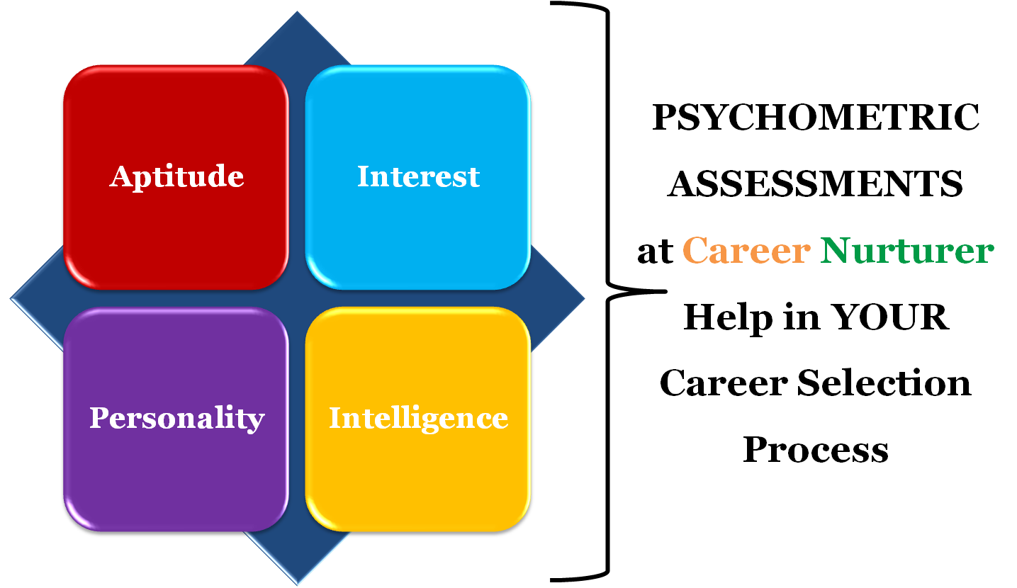 career counselling aptitude test centre career guidance career counselling and guidance