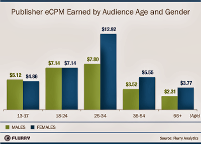 top paying cpm advertising network photo