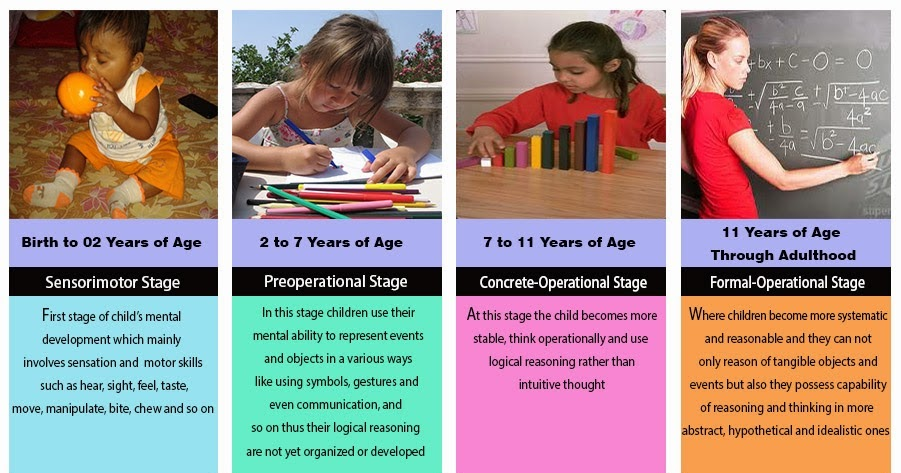 child observation concrete operational stage Sensorimotor stage: by piaget are (1) the sensorimotor stage from birth to 2 years, (2) the preoperational stage from 2 to 7 years, (3) the concrete-operational stage from 7 to 12 years, and (4) the stage of formal operations that characterizes the adolescent and the adult one of piaget's.