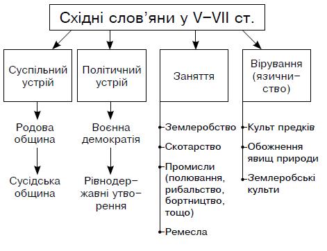 Картинки по запросу релігія слов'ян