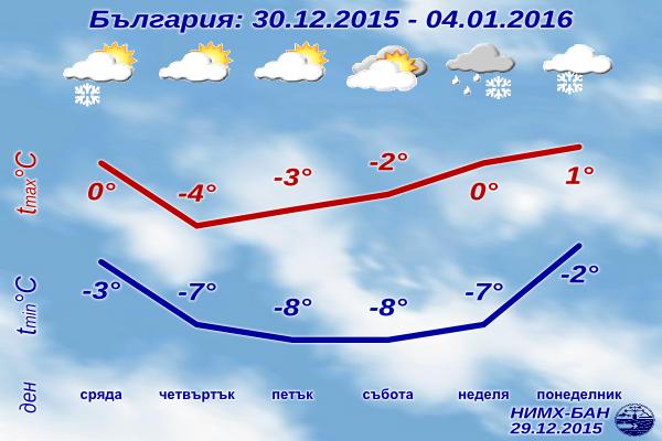 Седмична Прогноза за времето за 30 декември 2015 до 4 януари 2016