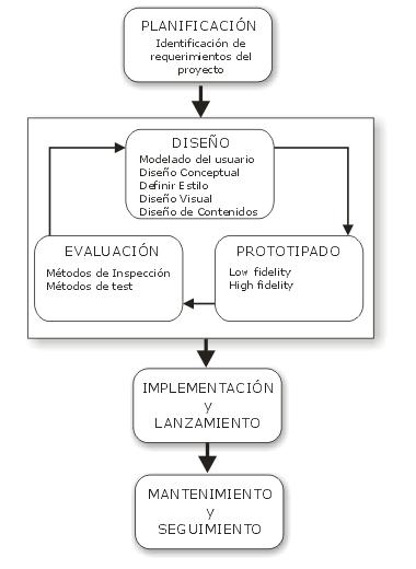 Fuente: Hassan, Martín e Iazza (2004)