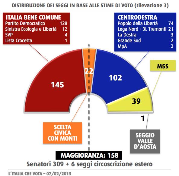 Elezioni 2013 la distribuzione dei seggi al senato sonda for Sito senato
