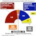 Elezioni 2013 la distribuzione dei seggi al senato