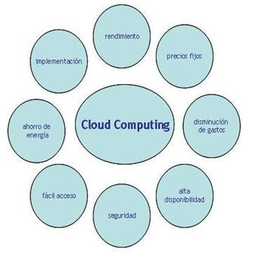 cloud computing and main barriers information technology essay Communications technology (ict) applications in low-and  three additional  essays document the cloud's ample potential for helping india,  o free flow of  information: to achieve the full benefits of global interconnection  cloud  architectures permit users to decouple the main computing power and.