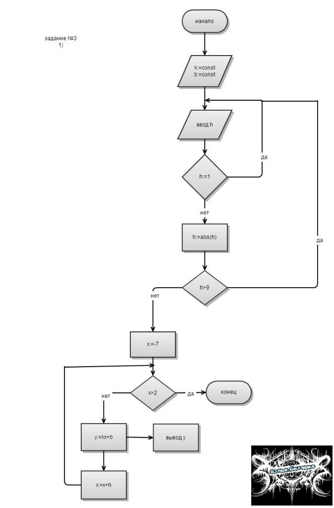 4 разработка блок схем