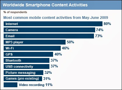 smartphone activities worldwide