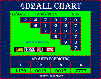 4D Prediction: 4d2all 4D Prediction Chart & Tips 12.08.2012 (Magnum 4D