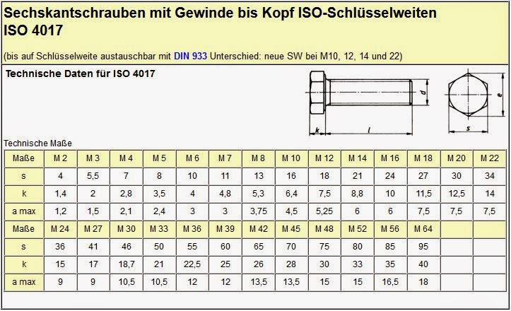 A cachers blog din 933 sechskantschrauben mit gewinde bis for Tabelle gewinde
