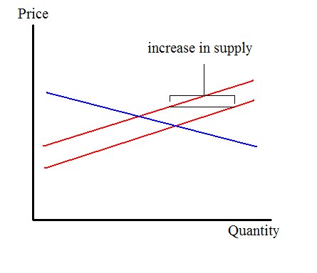 gas price elasticity Energy demand and supply elasticities,  if the supply price elasticity  periodicities include daily or weekly energy prices, monthly data for natural gas in.
