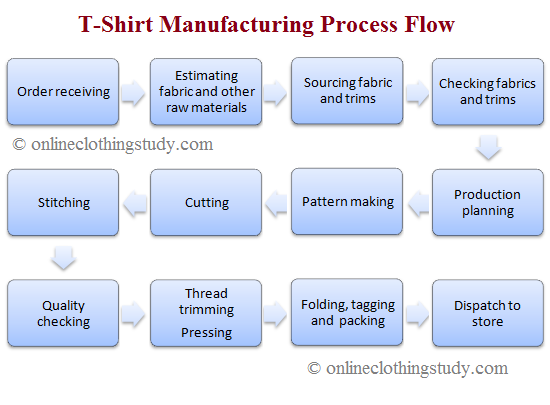 T shirt process flow chart How to design clothes for manufacturing
