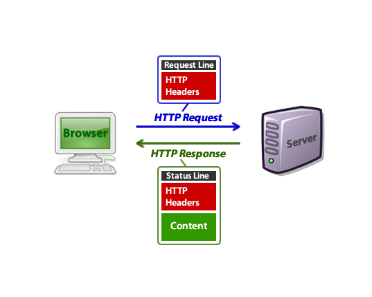 HTTP Request Headers Example