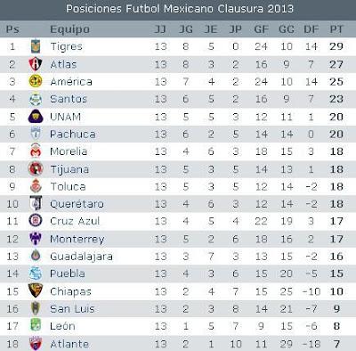 Apuntes de Futbol: Calendario Apertura 2012 LigaMx Futbol