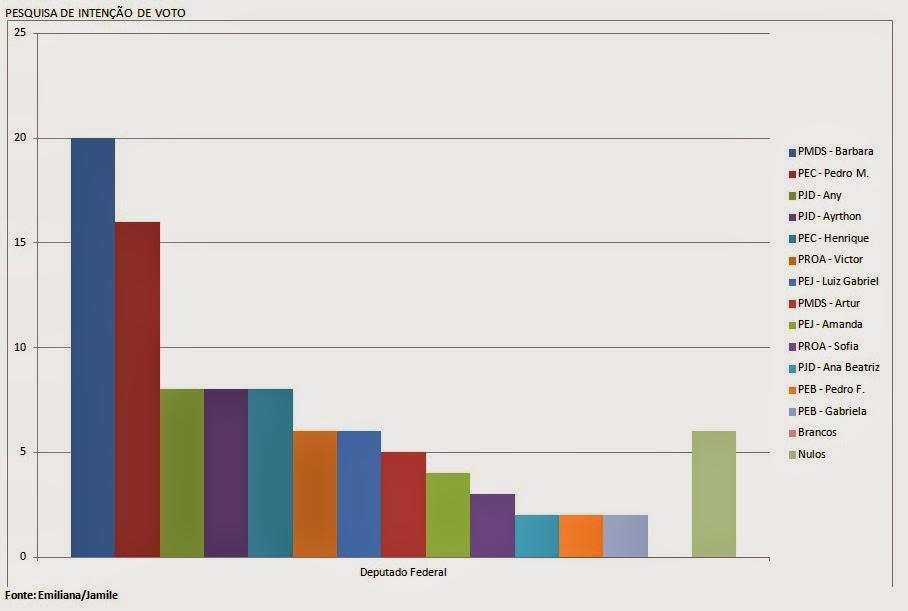 Eleições - Resultado da pesquisa para deputado federal.