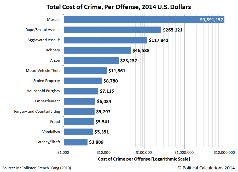 Total Tangible Plus Intangible Per-Offense Cost for Different Crimes in the U.S., 2014 U.S. Dollars