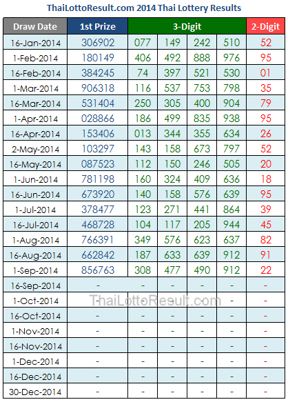 Thai Lottery Results Chart 2013