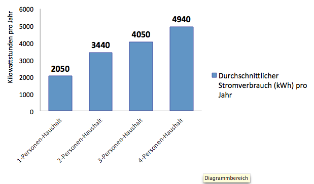 Gasverbrauch Pro Jahr : h tten sie gewusst durchschnittlicher ~ Lizthompson.info Haus und Dekorationen