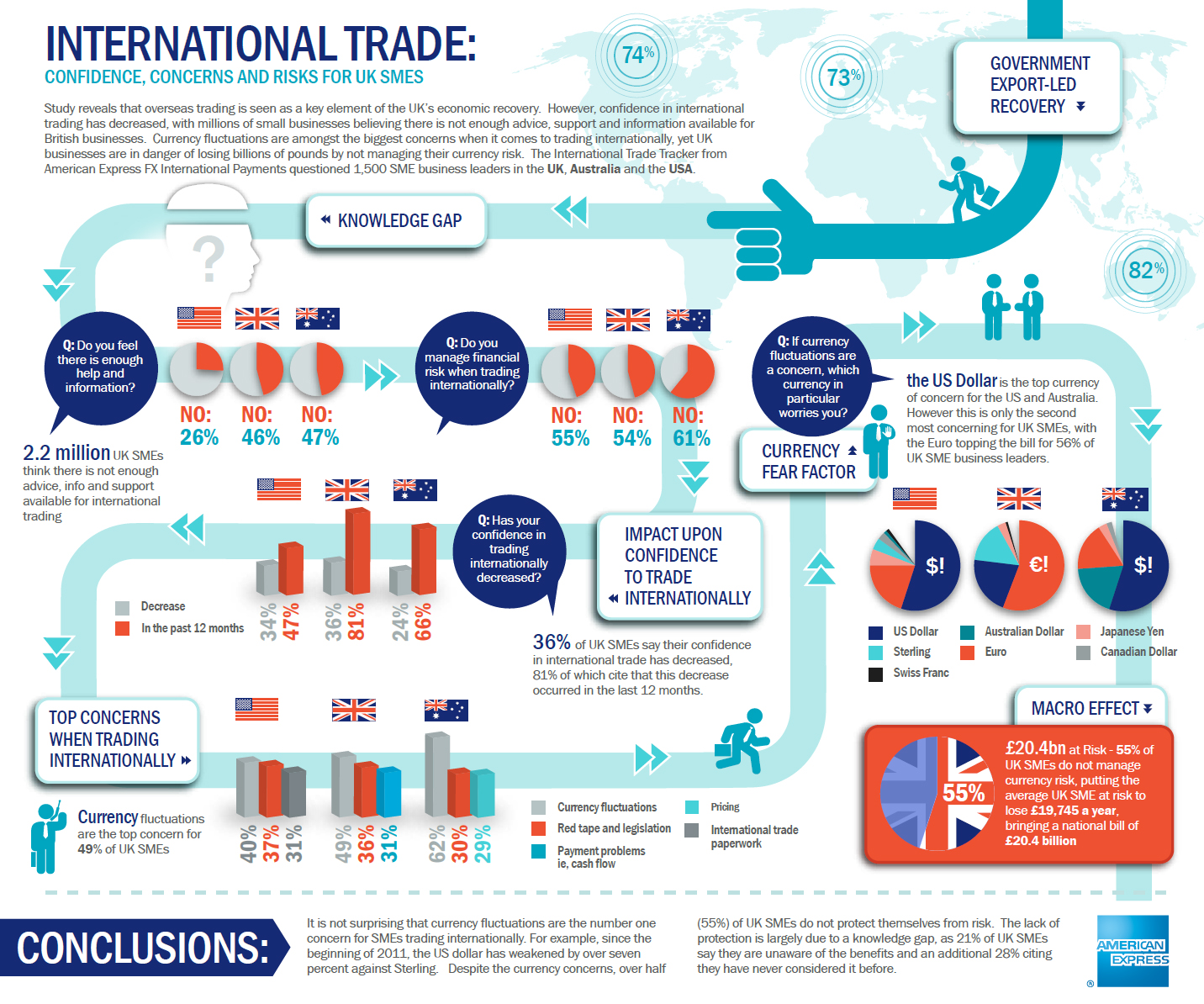 questions on international trade