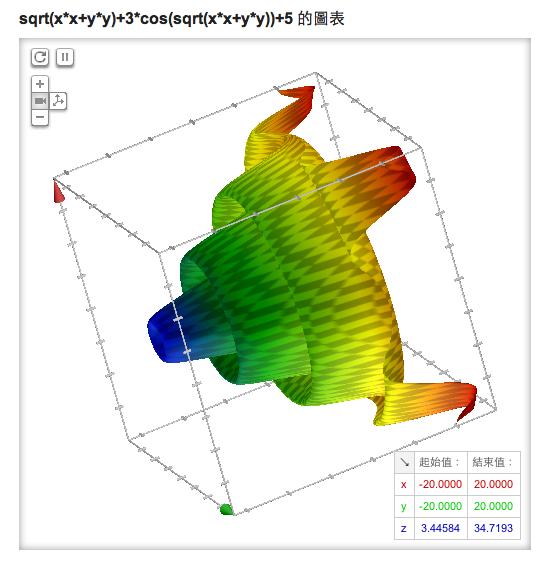 Google Search 搜尋引擎畫3D數學函數圖形