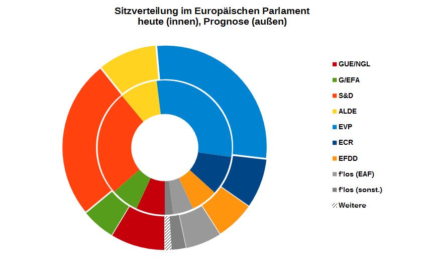 Der (europäische) Föderalist: Wenn am nächsten Sonntag Europawahl ...
