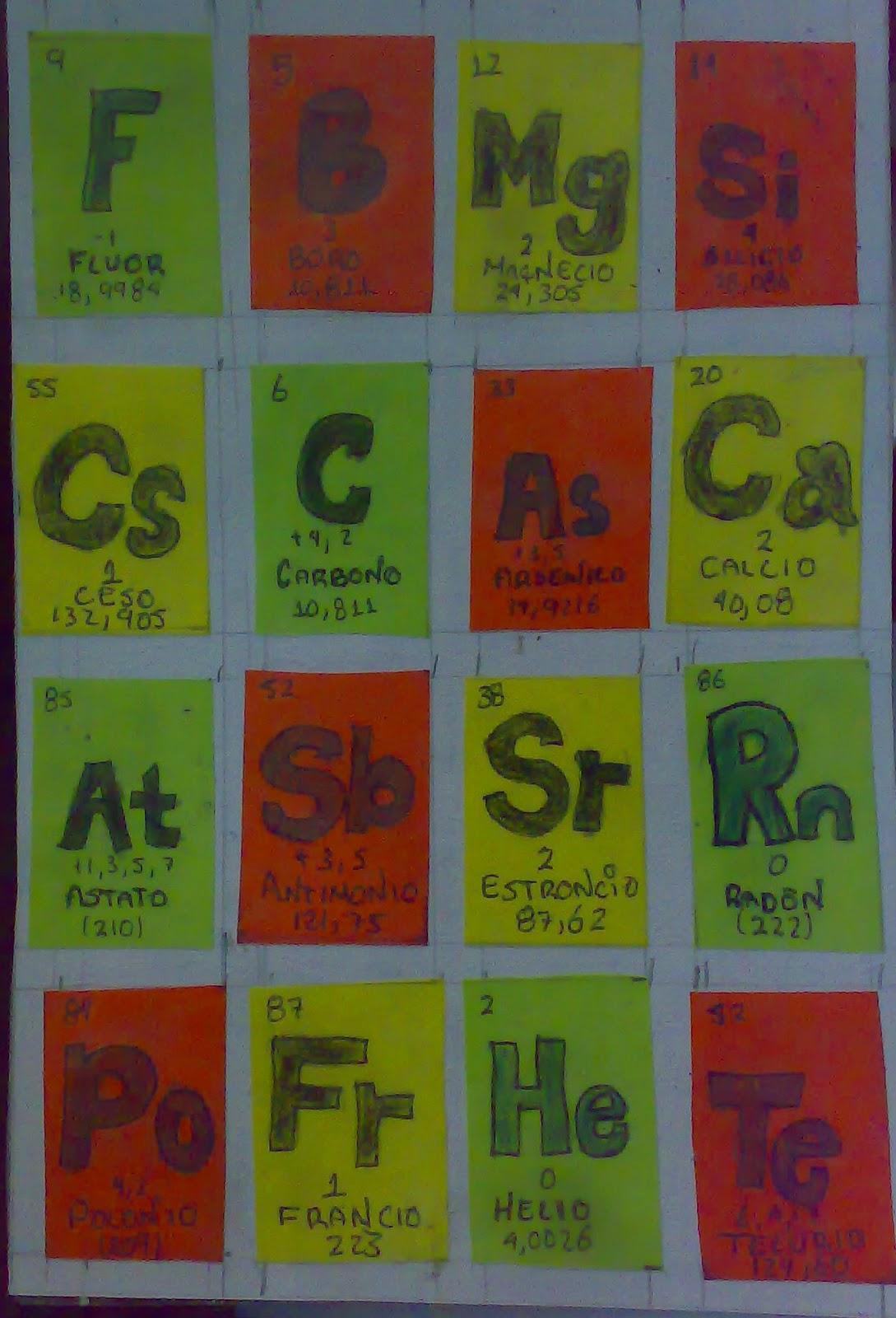 Qumica 2 tabla periodica vs tabla cuantica tabla periodica vs tabla cuantica urtaz Images