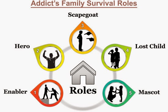 alcoholic family roles