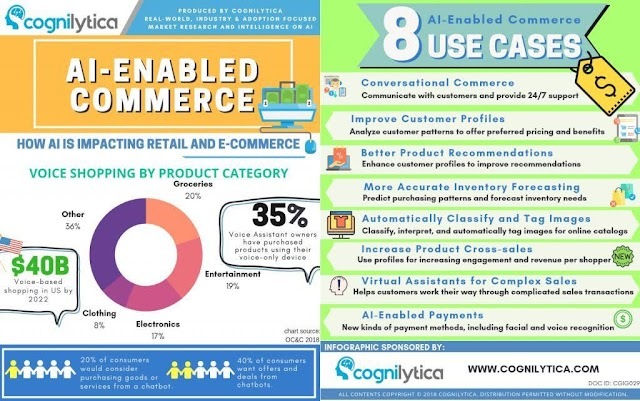 8 use cases of AI enabled commerce