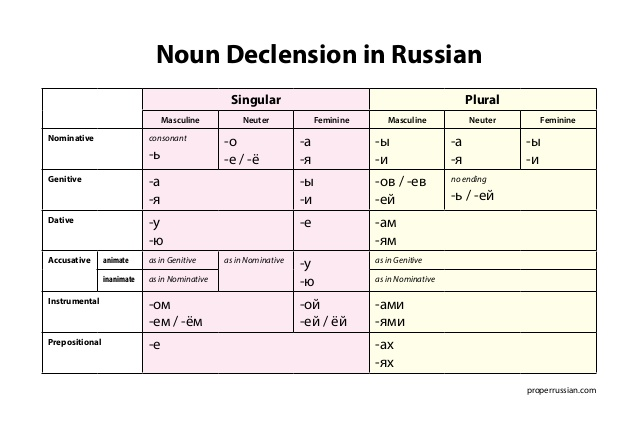 Russian nouns and adjectives: declensions in all cases.