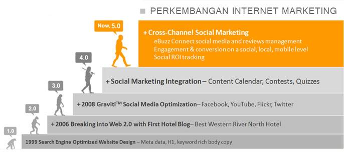 Perkembangan Bisnis Internet Marketing