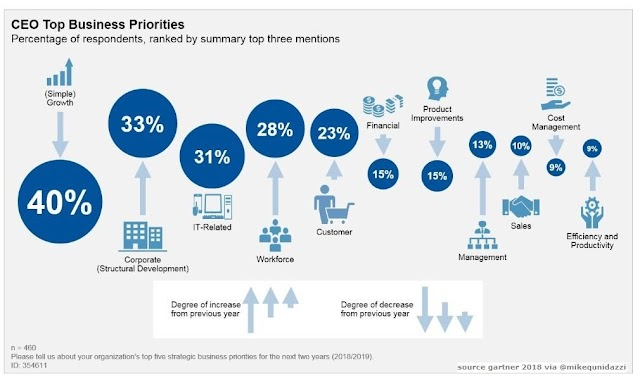 CEO Top Business priorities in 2018