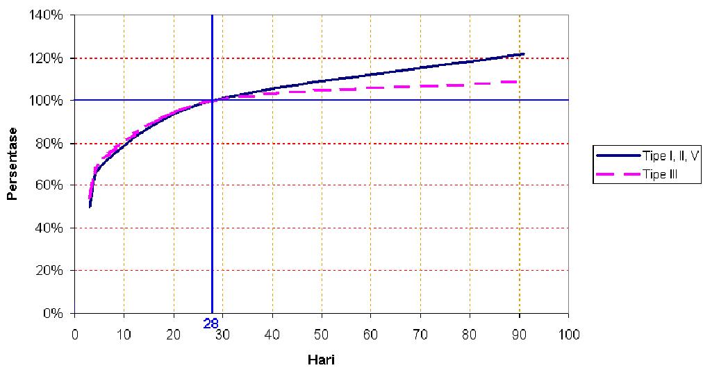 Perkiraan Perkembangan Kekuatan Beton menurut SNI T-15-1990-03