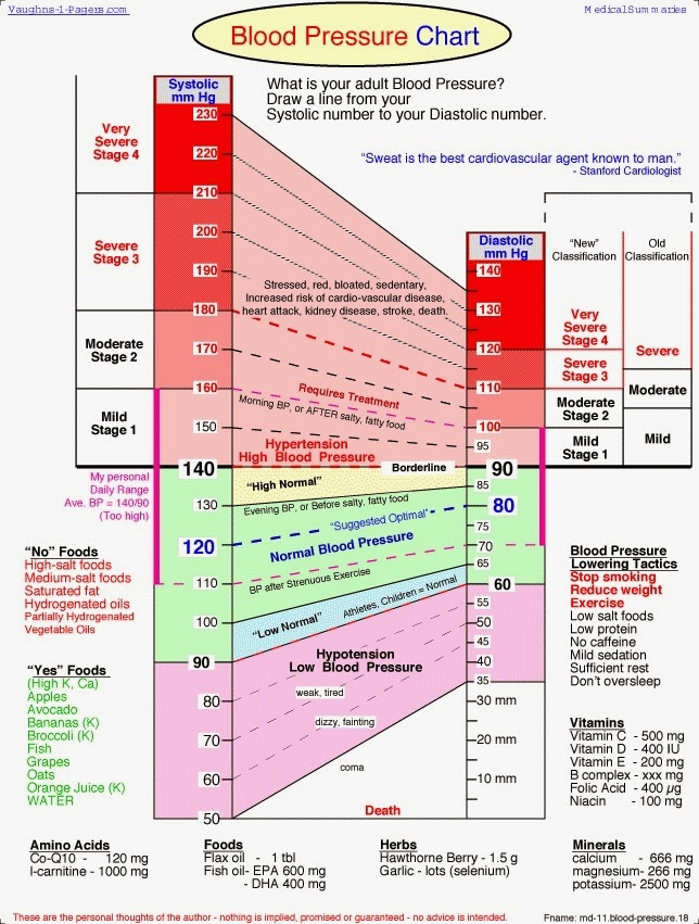 Low Blood Pressure Chart American Heart Association