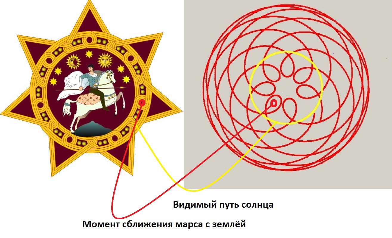 астрология схема 9-ти звезд